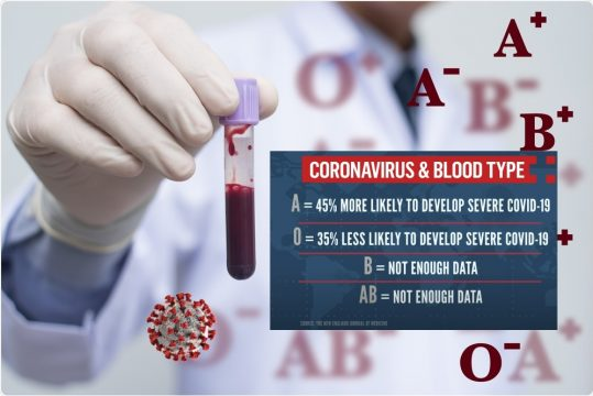 blood-type-coronavirus