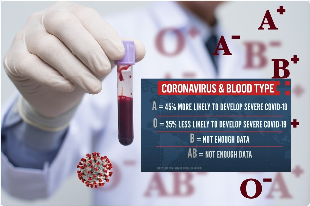 The Truth about Blood Types and the COVID-19 - Anti Vibration Technologies